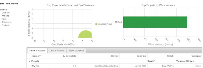 projectportfoliodashboard2_projects_charts
