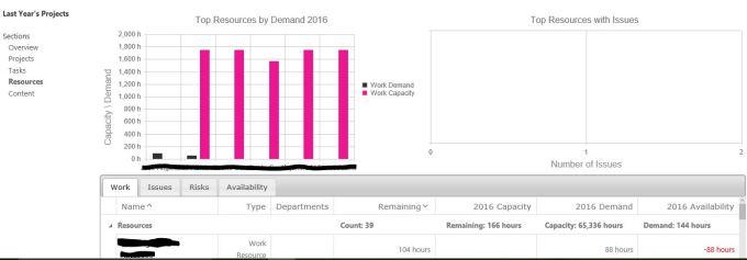 projectportfoliodashboard2_resources_charts