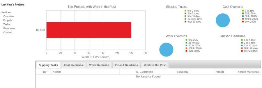 projectportfoliodashboard2_tasks_charts